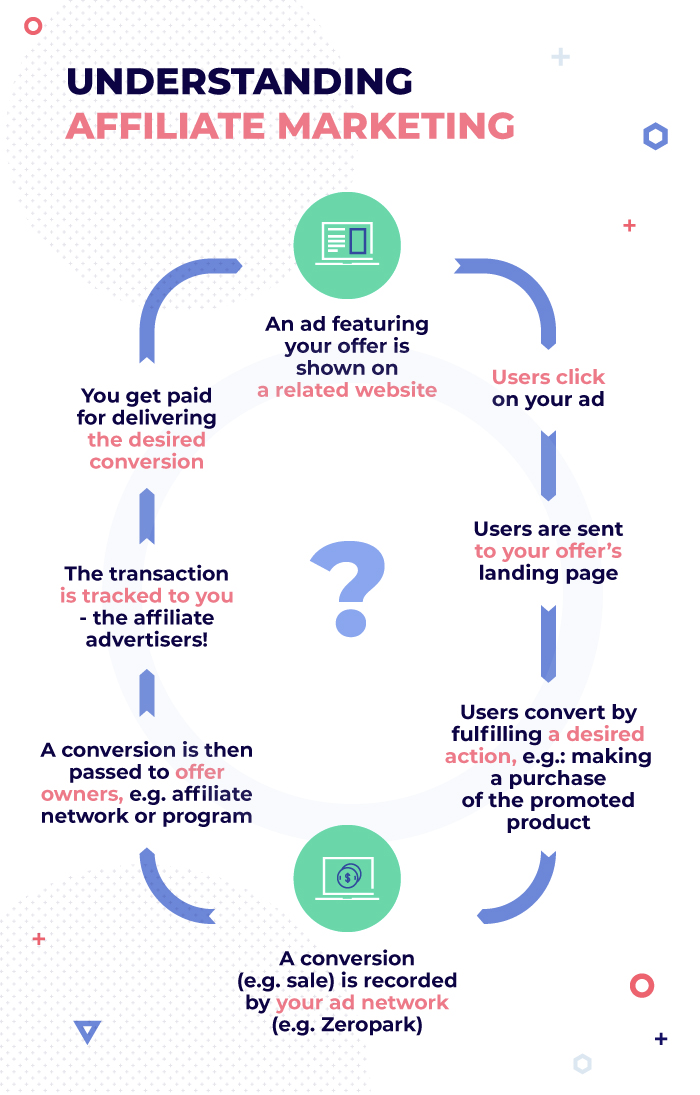 understanding affiliate marketing infographic
